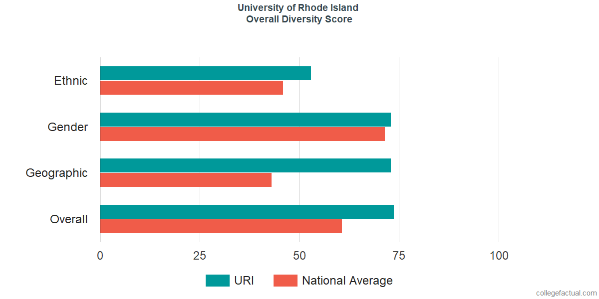Overall Diversity at University of Rhode Island