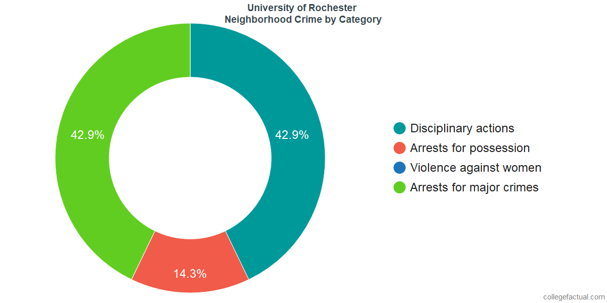 Rochester Neighborhood Crime and Safety Incidents at University of Rochester by Category