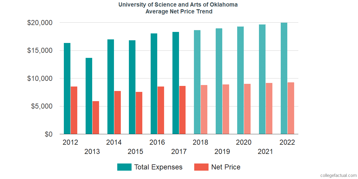 Average Net Price at University of Science and Arts of Oklahoma
