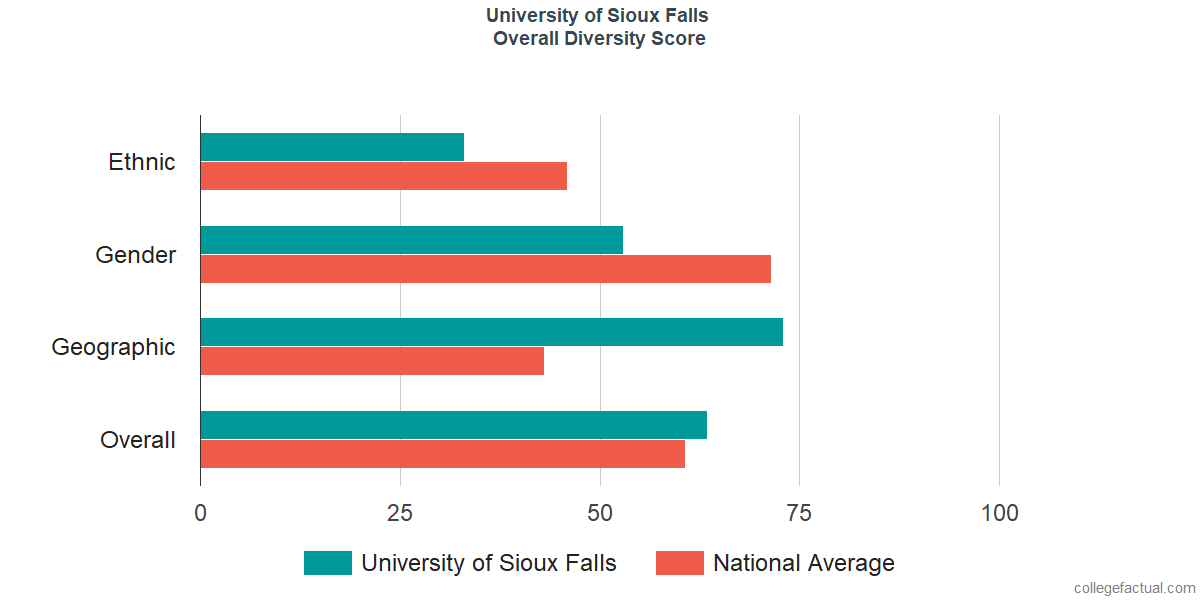 Overall Diversity at University of Sioux Falls