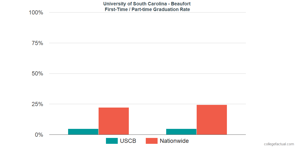 Graduation rates for first-time / part-time students at University of South Carolina - Beaufort