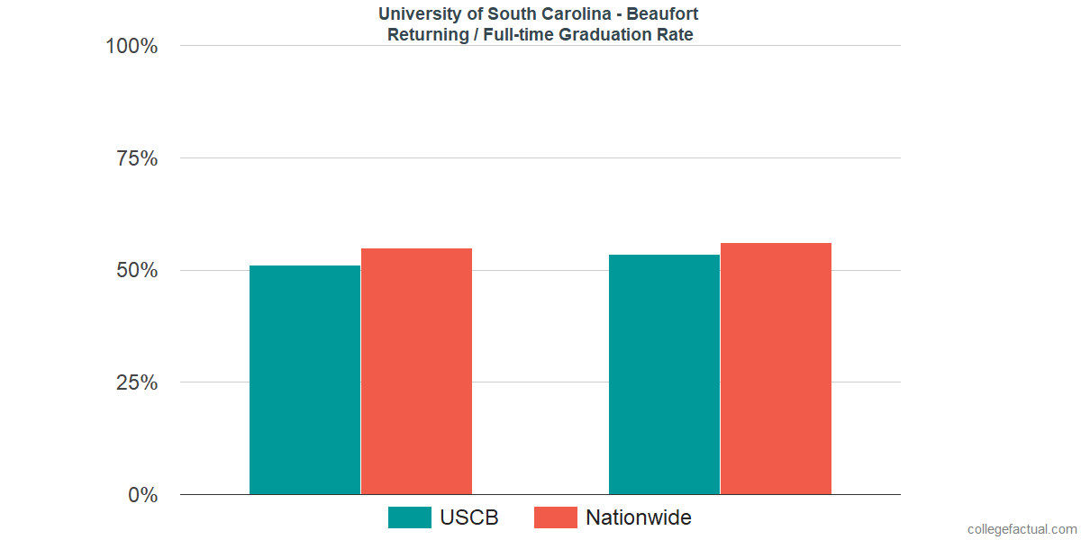 Graduation rates for returning / full-time students at University of South Carolina - Beaufort