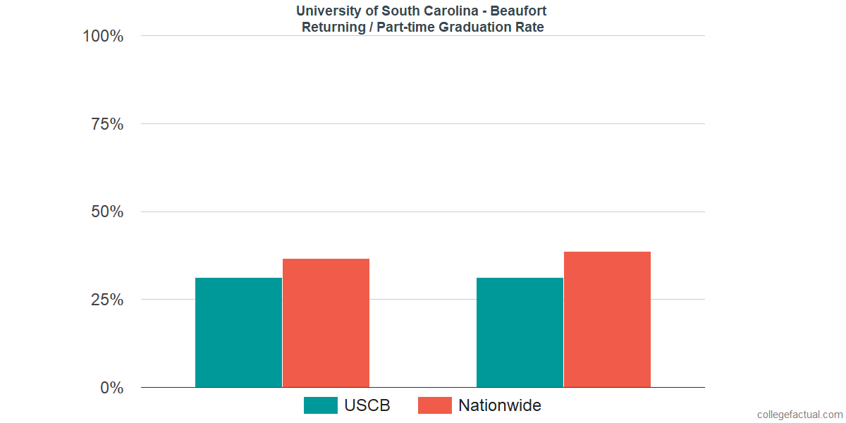 Graduation rates for returning / part-time students at University of South Carolina - Beaufort