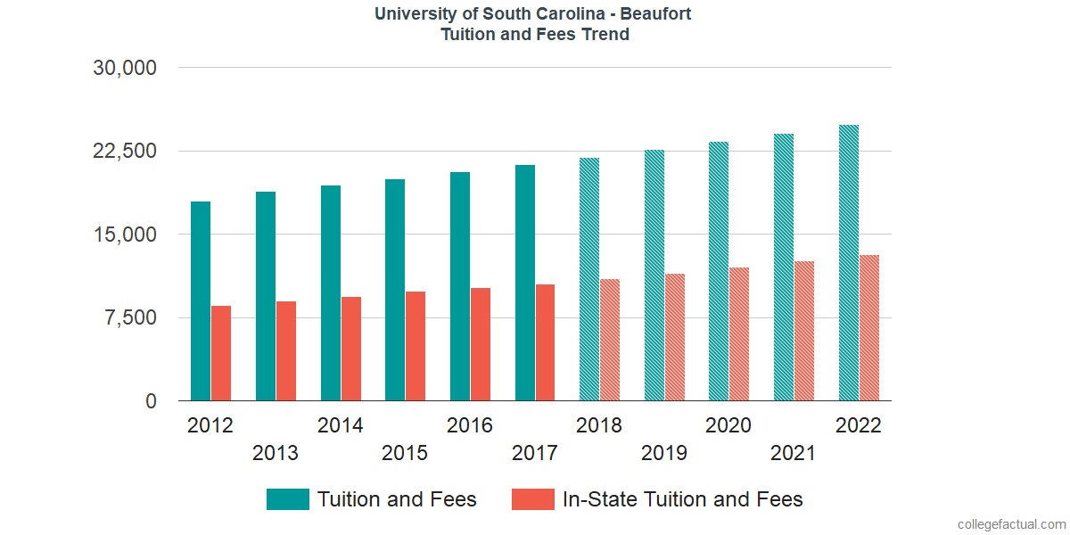 Tuition and Fees Trends at University of South Carolina - Beaufort