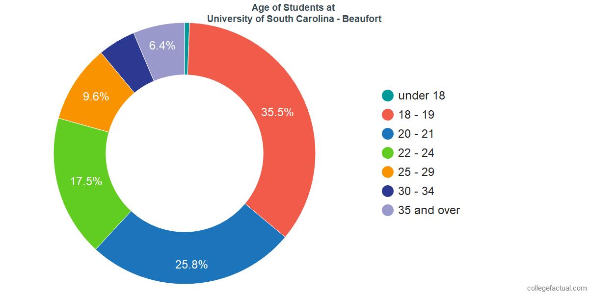Age of Undergraduates at University of South Carolina - Beaufort