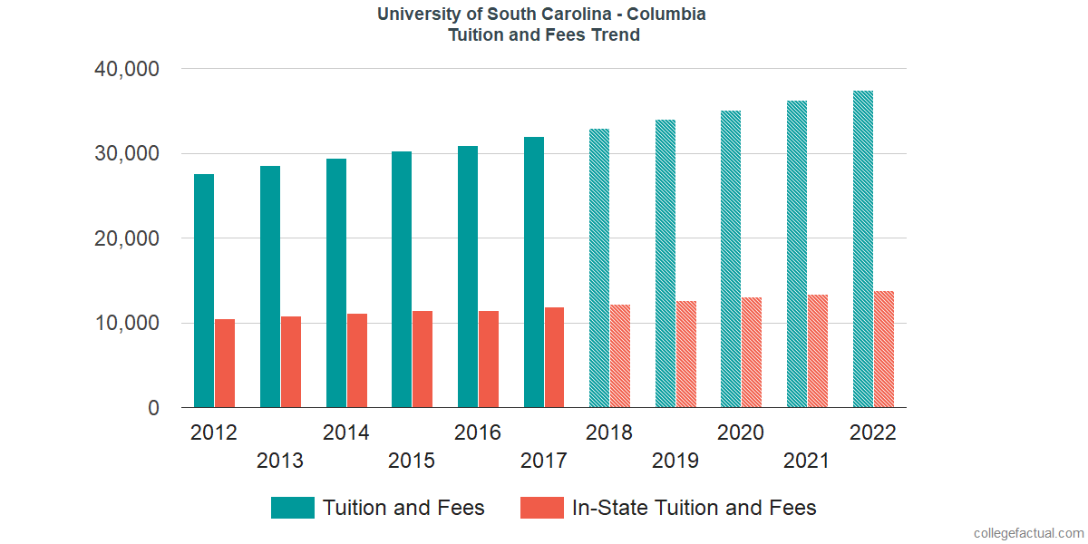 Tuition and Fees Trends at University of South Carolina - Columbia