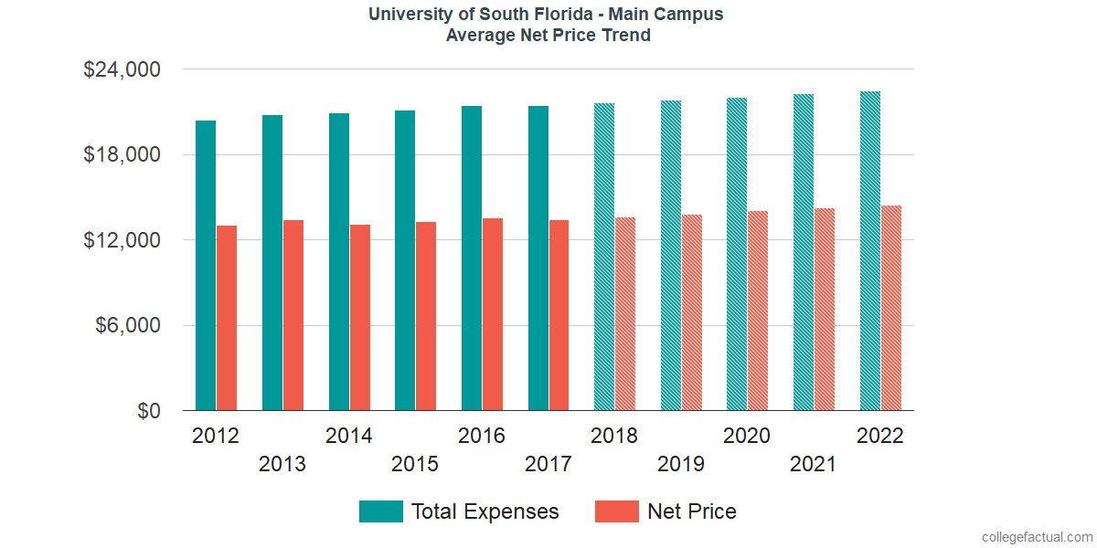 Average Net Price at University of South Florida - Main Campus