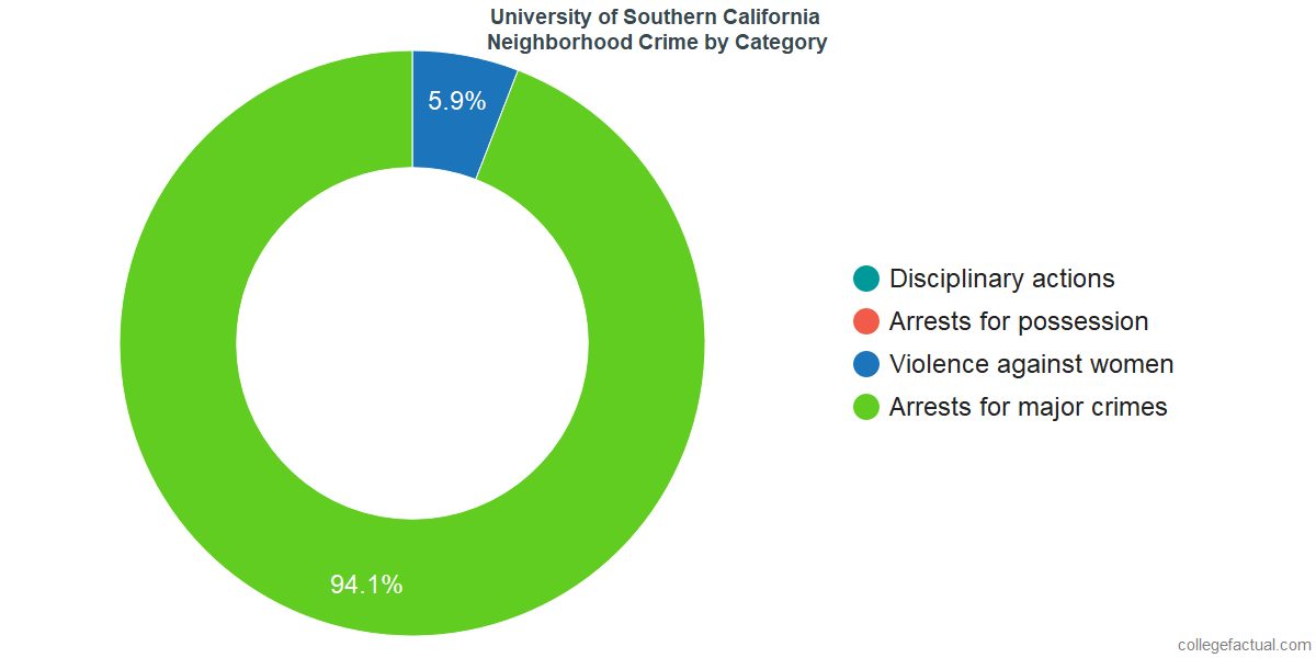 Los Angeles Neighborhood Crime and Safety Incidents at University of Southern California by Category