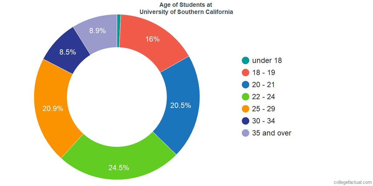 Age of Undergraduates at University of Southern California