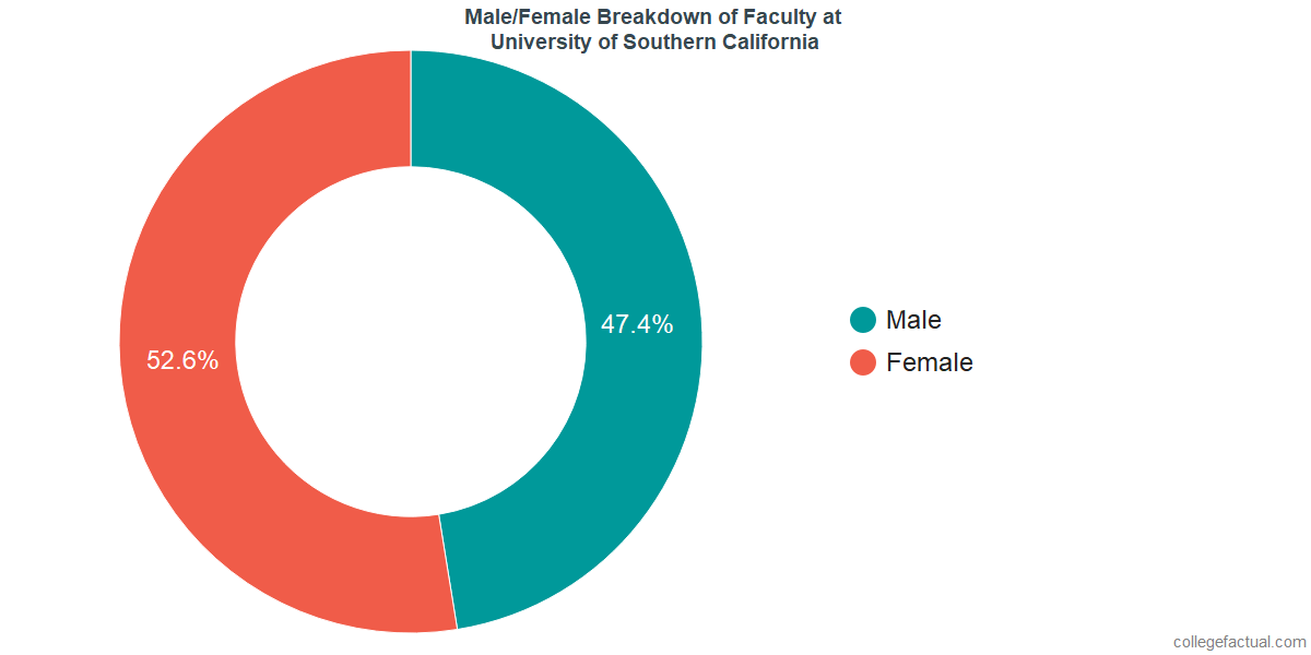 Male/Female Diversity of Faculty at University of Southern California