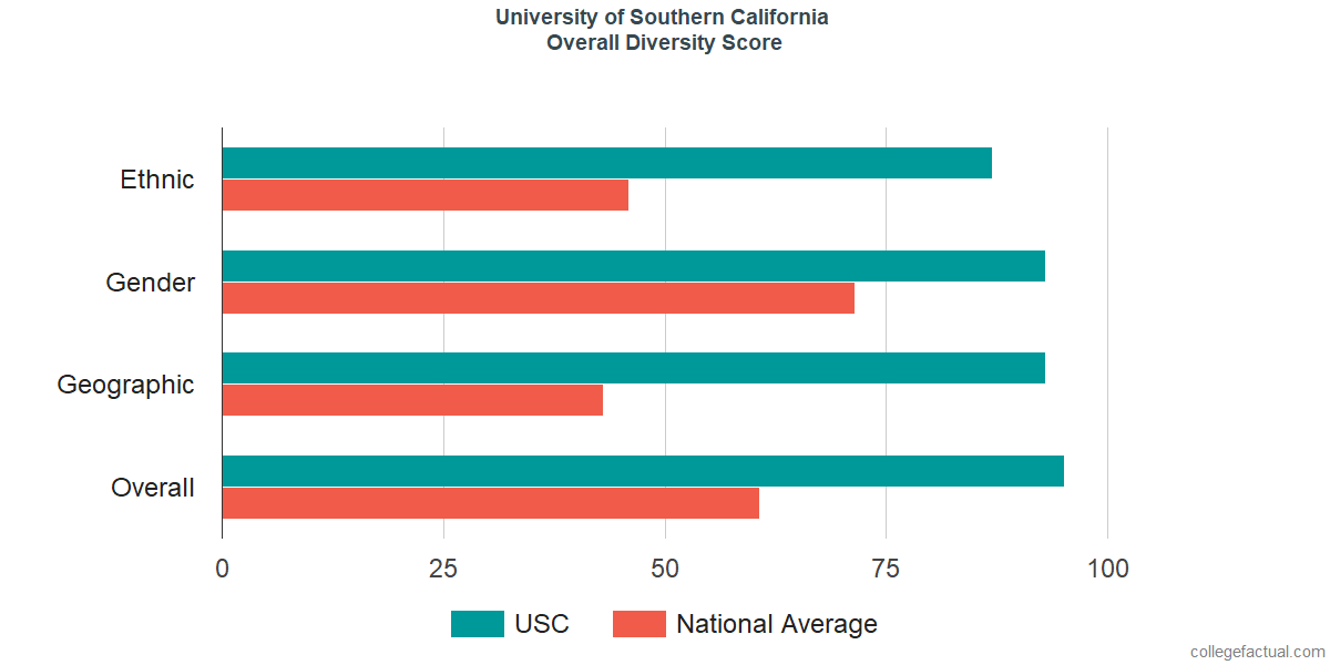Overall Diversity at University of Southern California