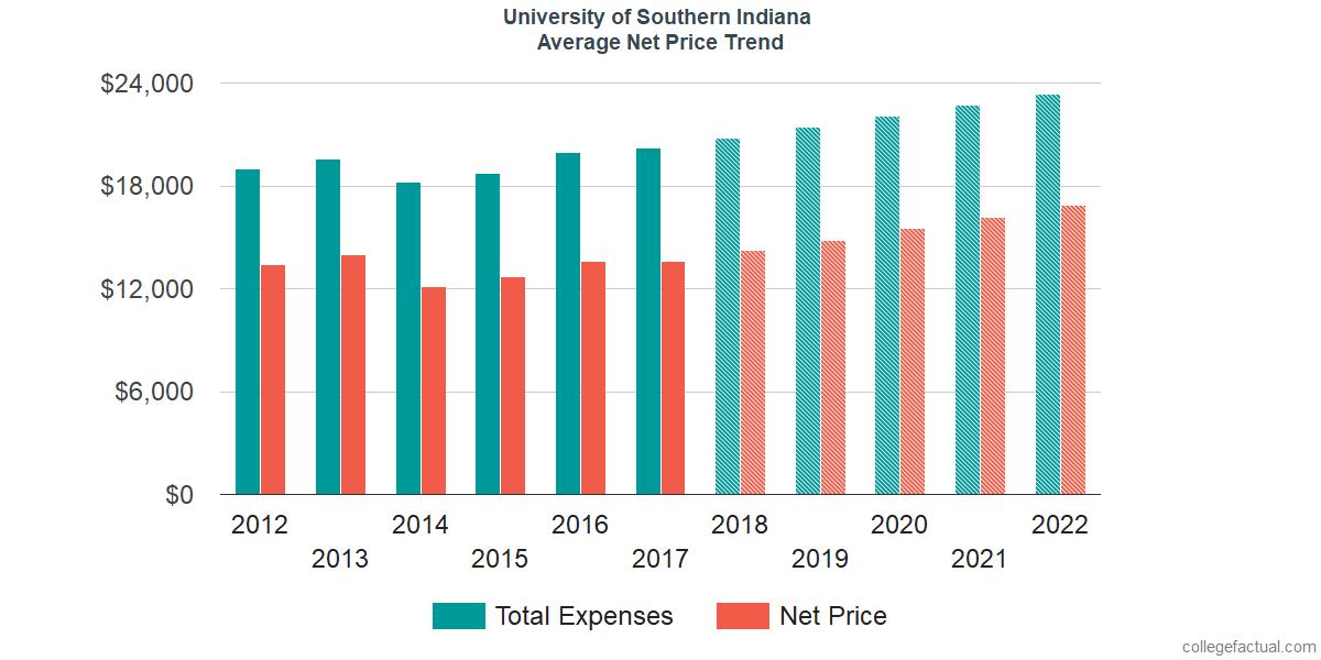 Average Net Price at University of Southern Indiana