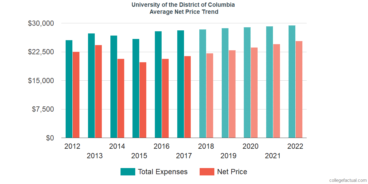 Average Net Price at University of the District of Columbia