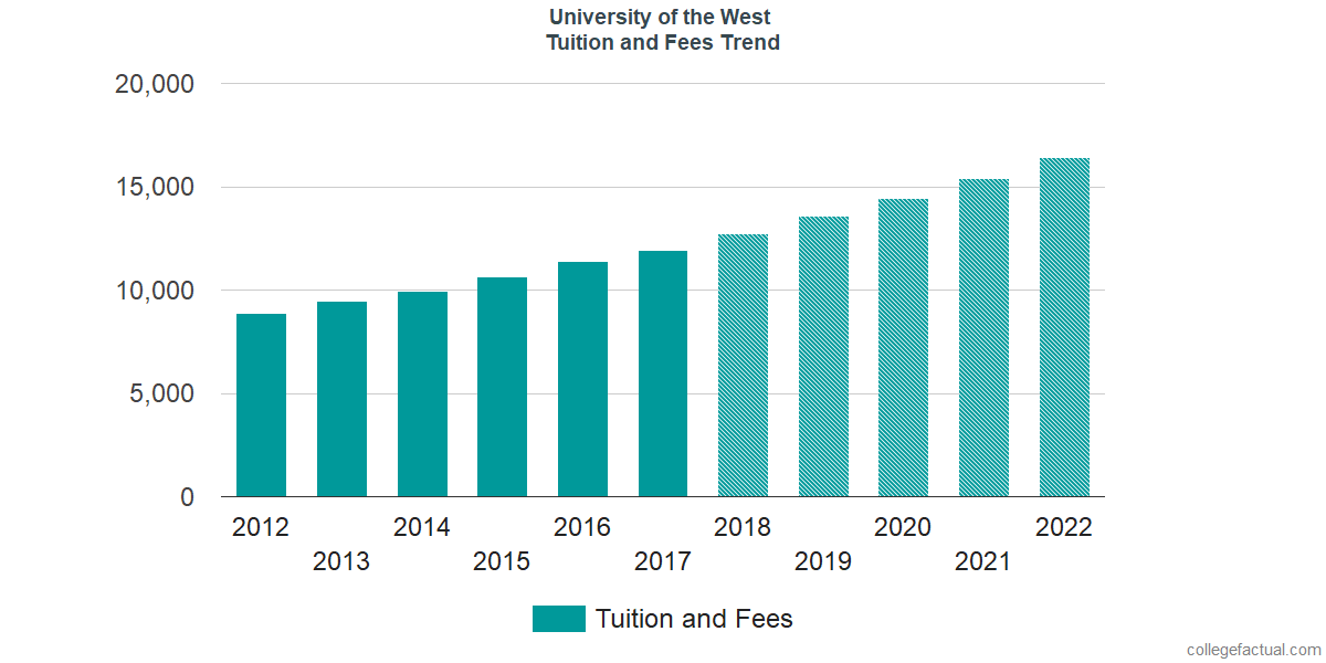 Tuition and Fees Trends at University of the West