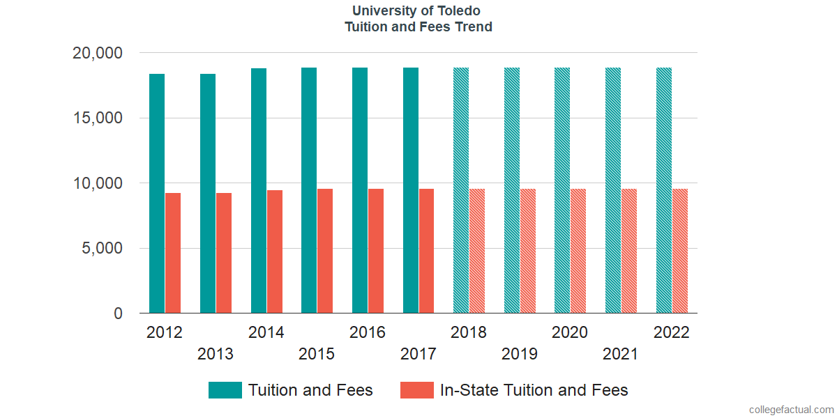 Tuition and Fees Trends at University of Toledo