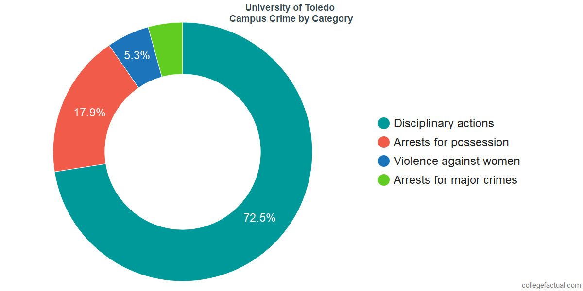 On-Campus Crime and Safety Incidents at University of Toledo by Category