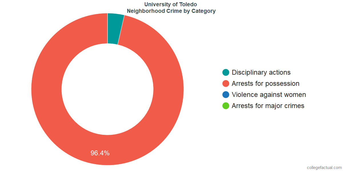 Toledo Neighborhood Crime and Safety Incidents at University of Toledo by Category