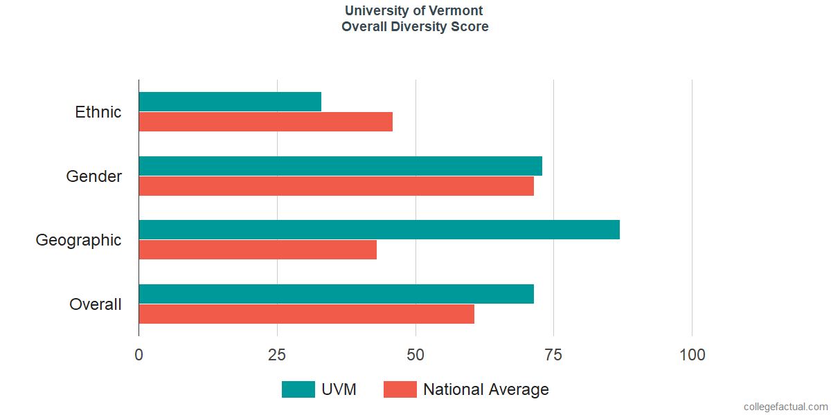 Overall Diversity at University of Vermont