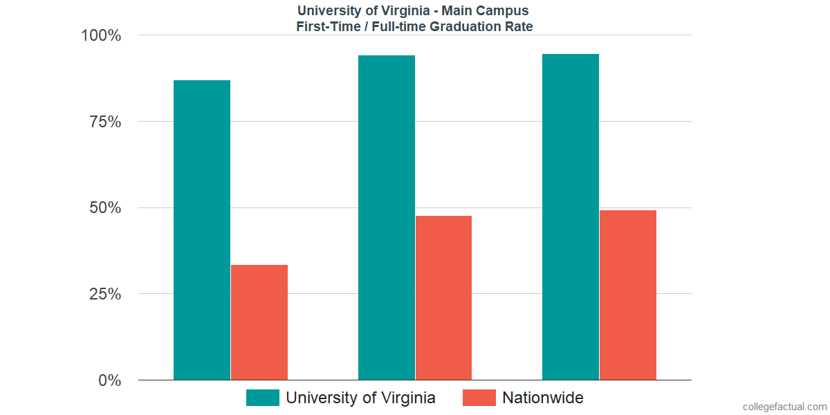 Graduation rates for first-time / full-time students at University of Virginia - Main Campus