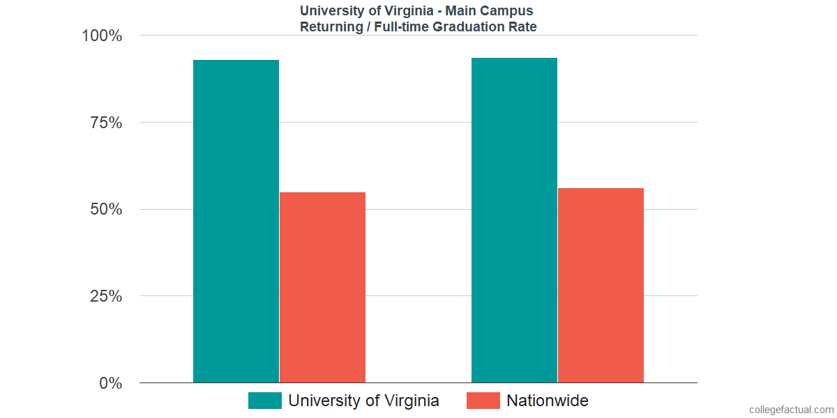 Graduation rates for returning / full-time students at University of Virginia - Main Campus