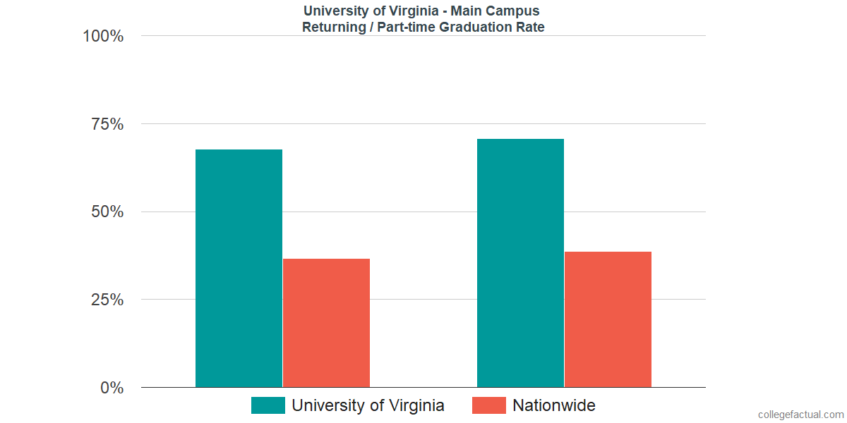 Graduation rates for returning / part-time students at University of Virginia - Main Campus