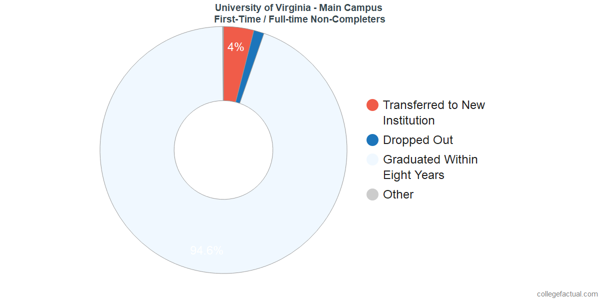 Non-completion rates for first-time / full-time students at University of Virginia - Main Campus