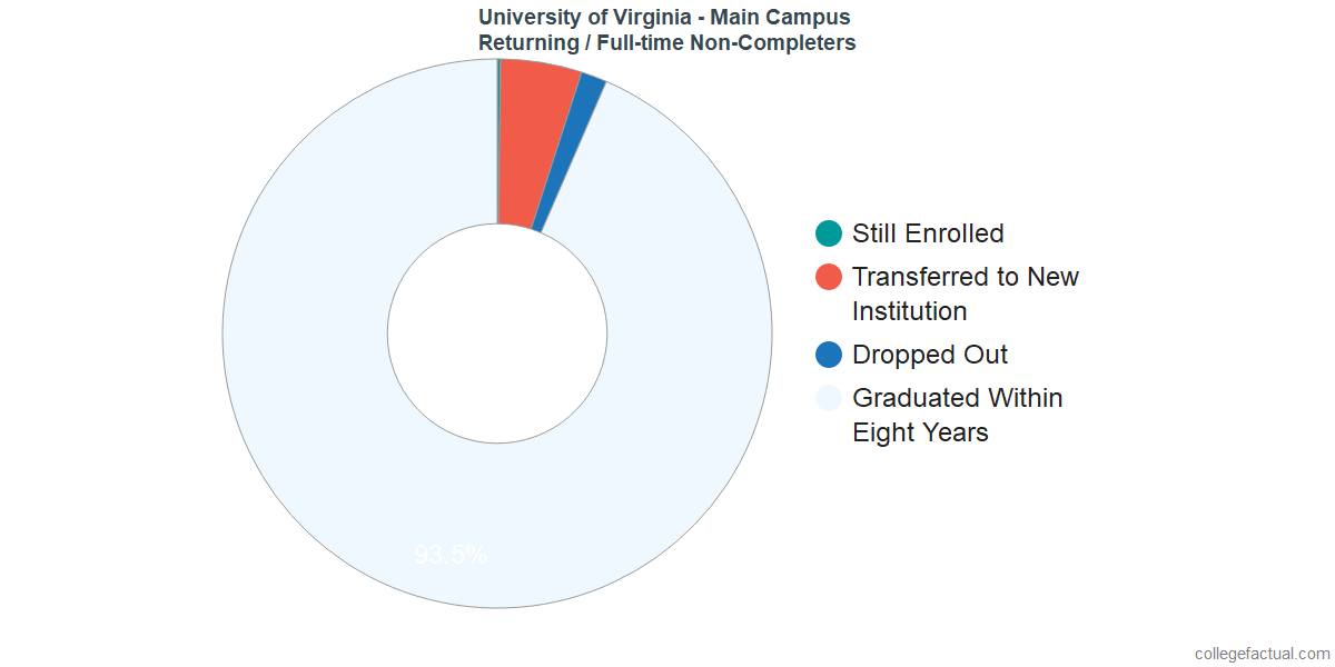 Non-completion rates for returning / full-time students at University of Virginia - Main Campus