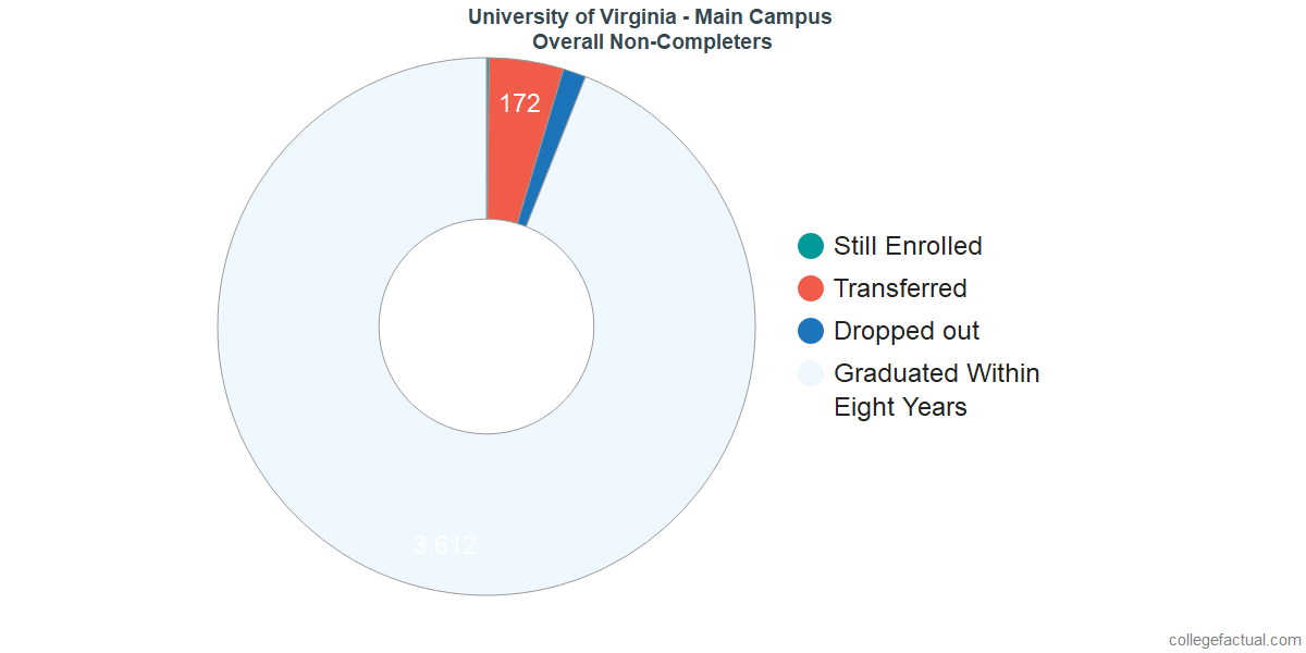 outcomes for students who failed to graduate from University of Virginia - Main Campus