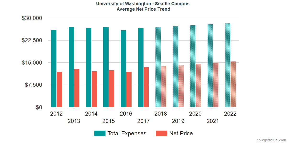 Average Net Price at University of Washington - Seattle Campus