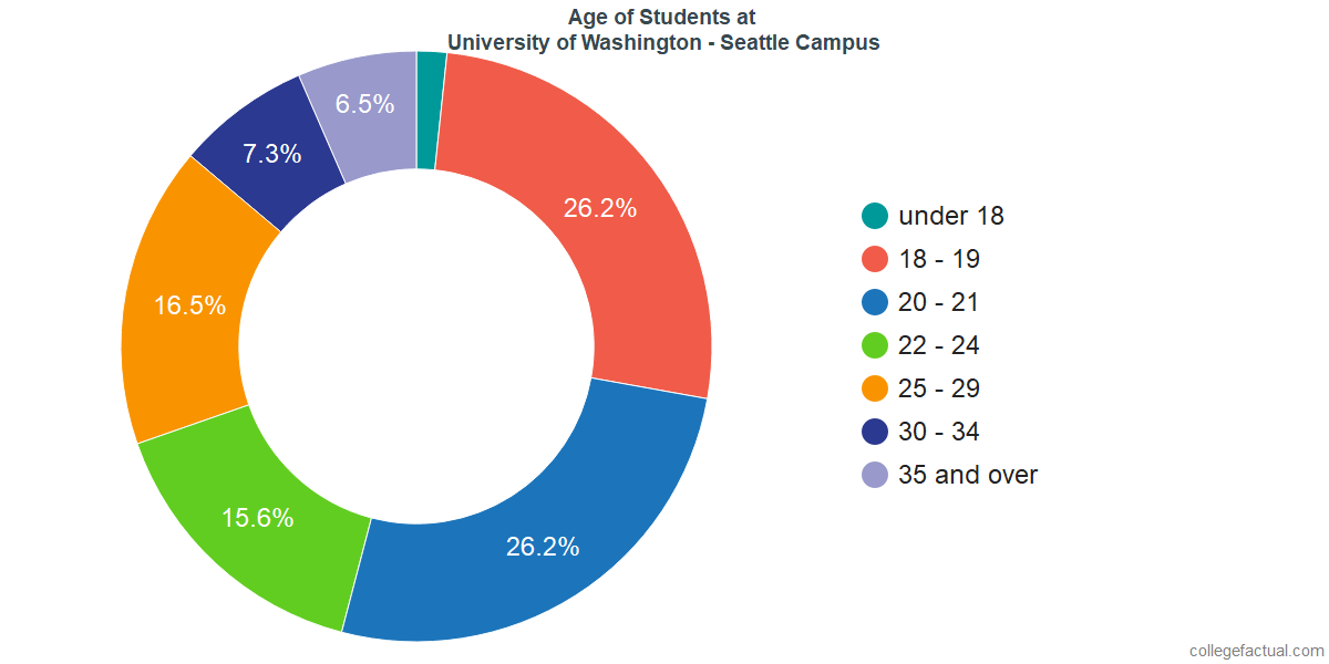 University Of Washington Seattle Campus Diversity Racial