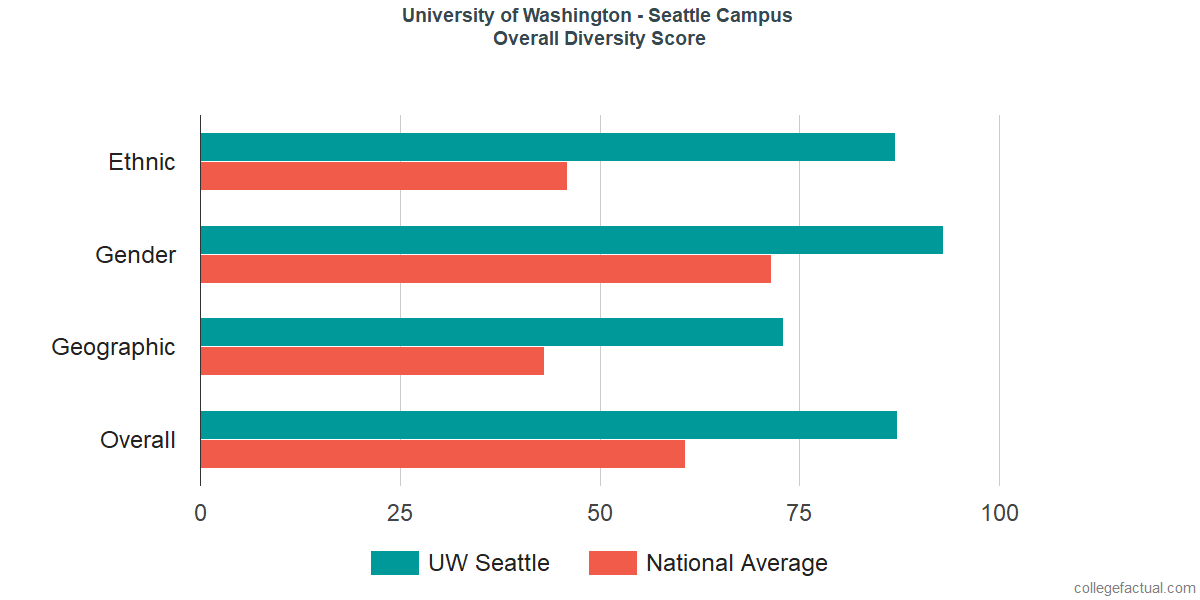 University Of Washington Seattle Campus Diversity Racial Demographics Other Stats