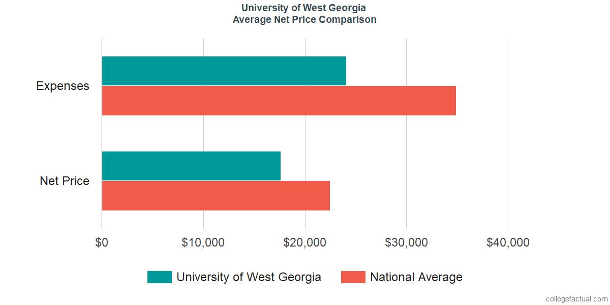 Net Price Comparisons at University of West Georgia