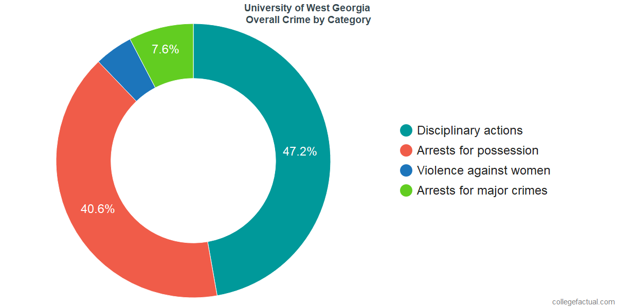 how safe is university of west georgia learn about campus crime ratings