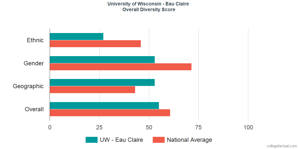 Overall Diversity at University of Wisconsin - Eau Claire
