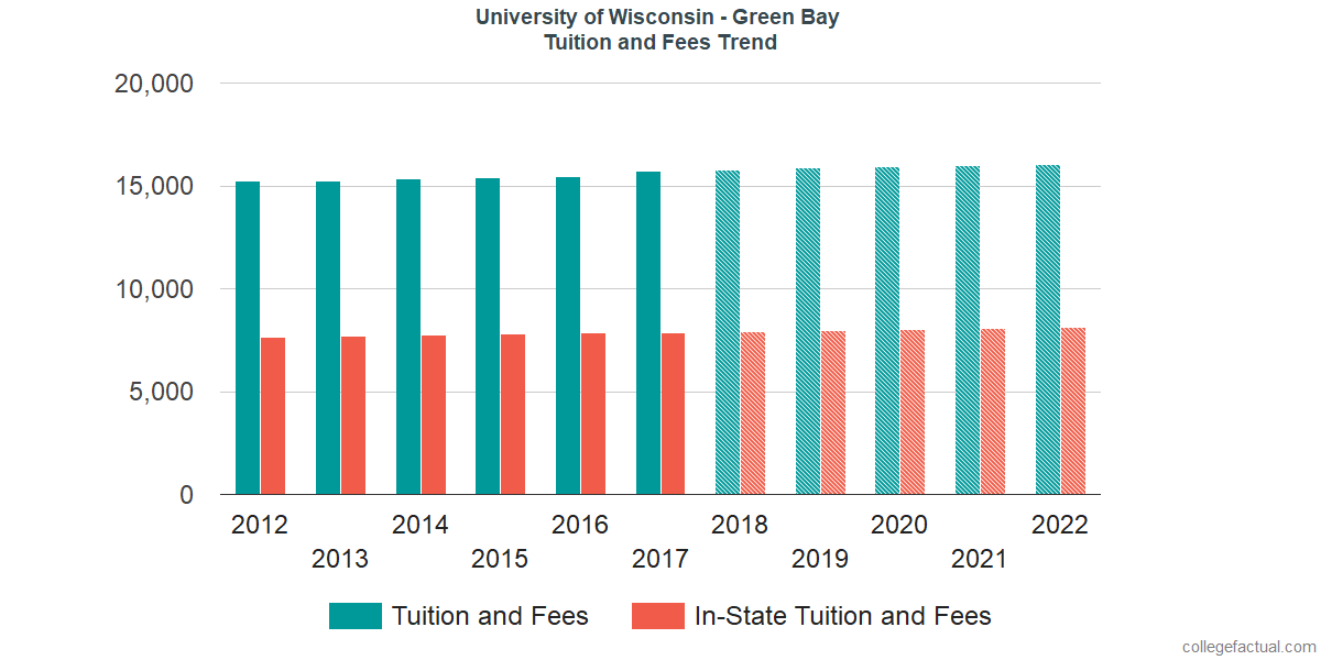 Tuition and Fees Trends at University of Wisconsin - Green Bay