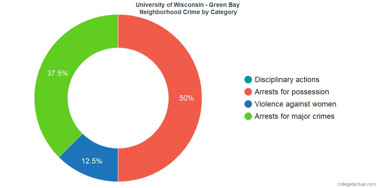 Green Bay Neighborhood Crime and Safety Incidents at University of Wisconsin - Green Bay by Category