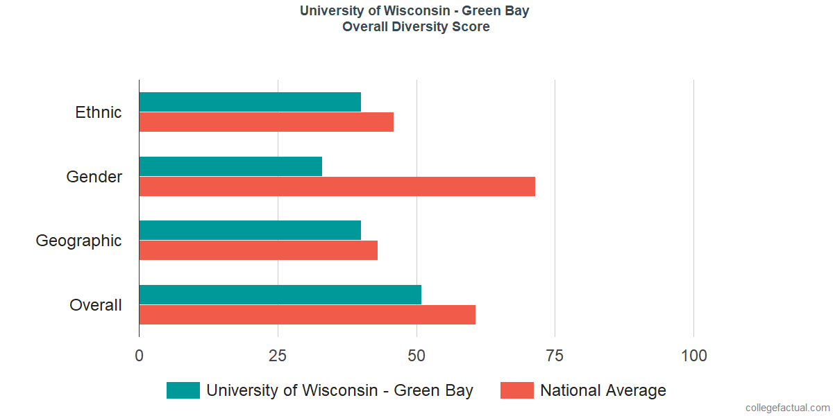 Overall Diversity at University of Wisconsin - Green Bay