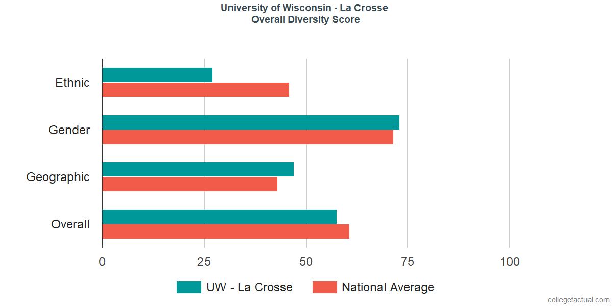 Overall Diversity at University of Wisconsin - La Crosse