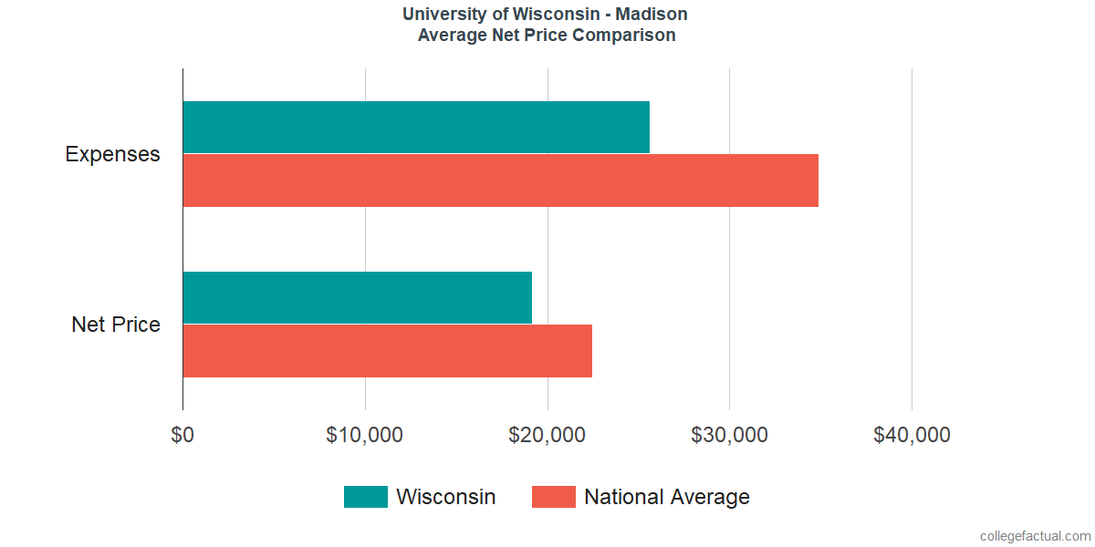 Net Price Comparisons at University of Wisconsin - Madison