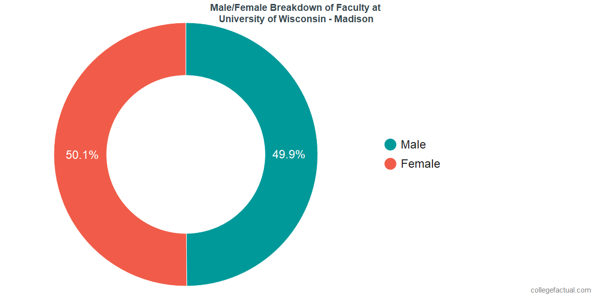 Male/Female Diversity of Faculty at University of Wisconsin - Madison