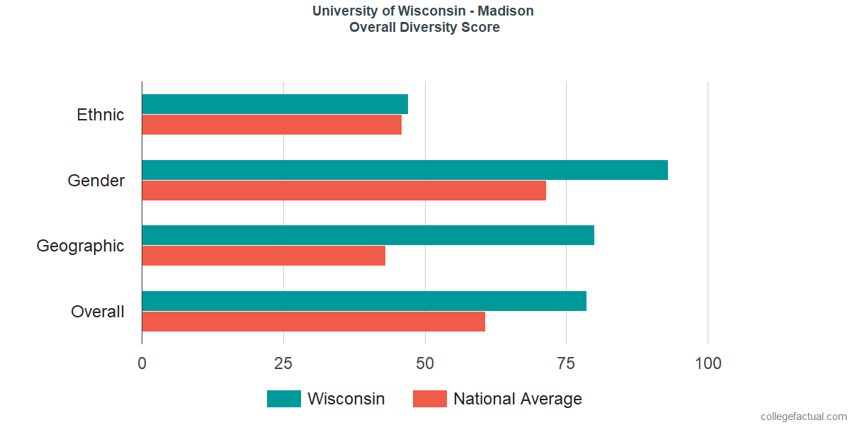 Overall Diversity at University of Wisconsin - Madison