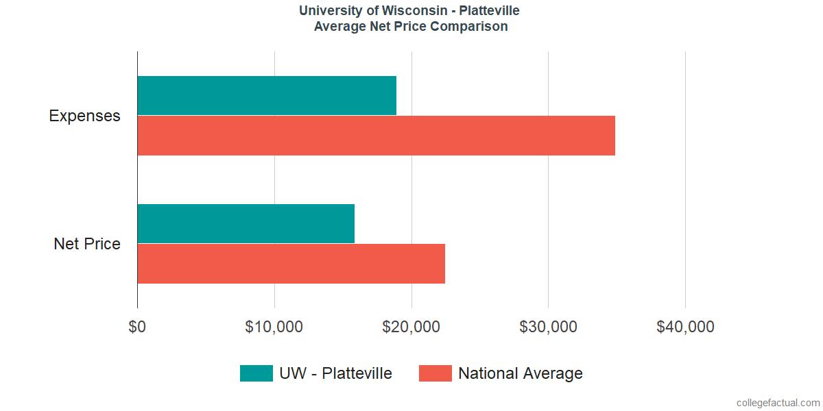 Net Price Comparisons at University of Wisconsin - Platteville