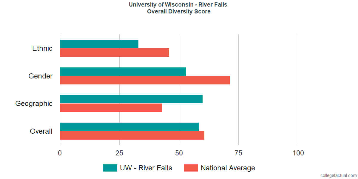 Overall Diversity at University of Wisconsin - River Falls