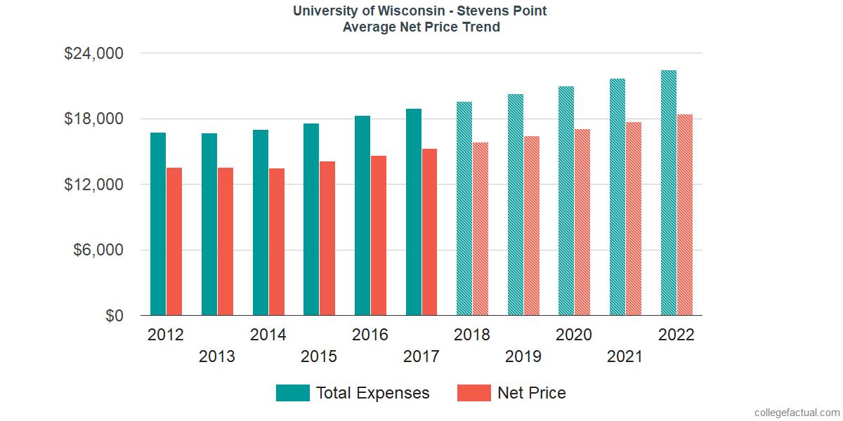 Average Net Price at University of Wisconsin - Stevens Point