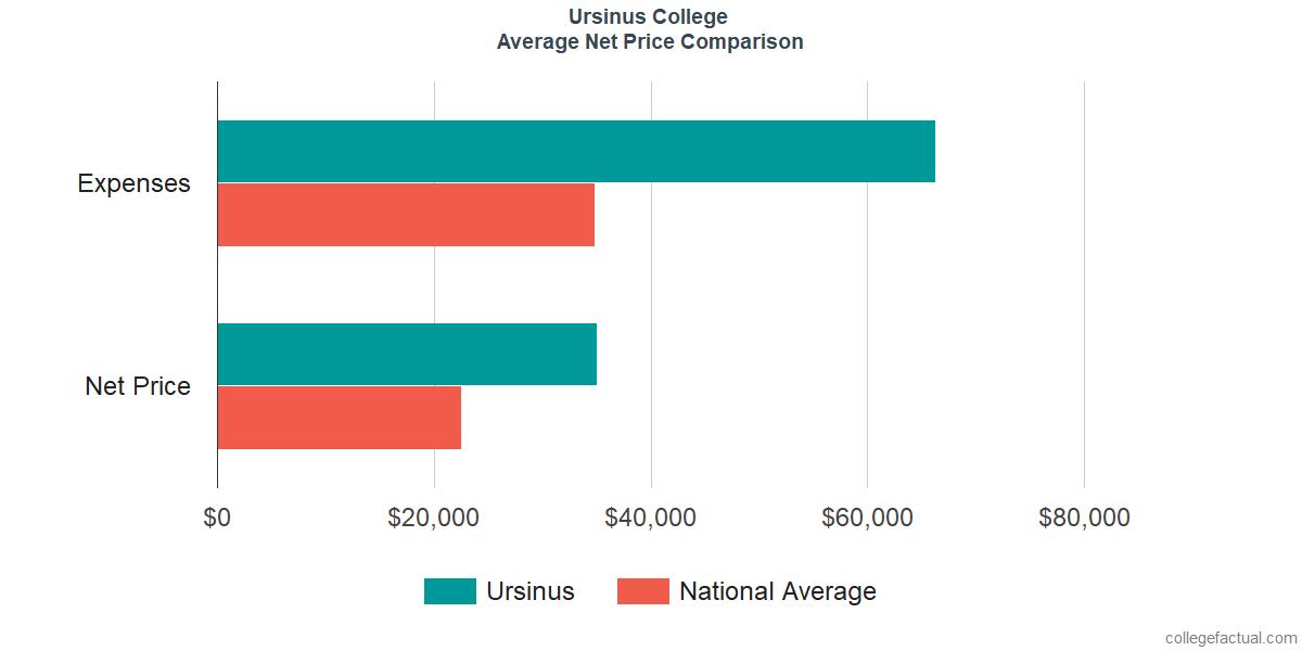 Net Price Comparisons at Ursinus College