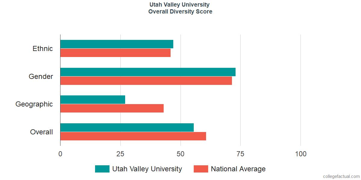 Overall Diversity at Utah Valley University
