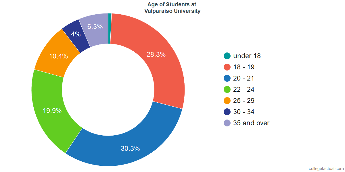 Age of Undergraduates at Valparaiso University
