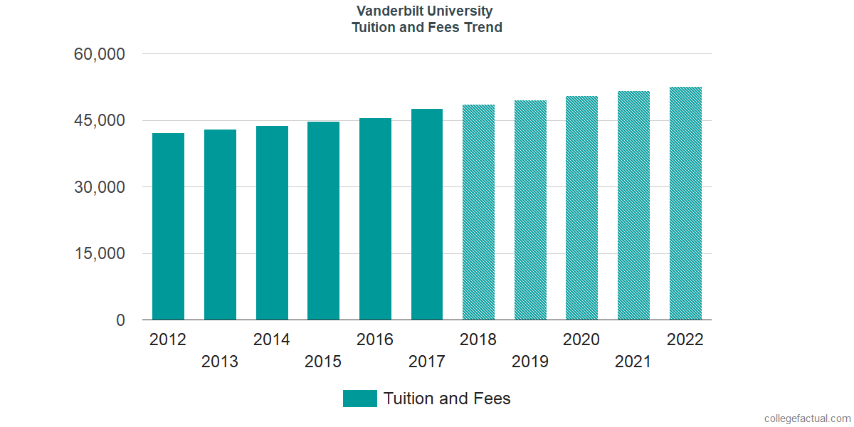 Tuition and Fees Trends at Vanderbilt University