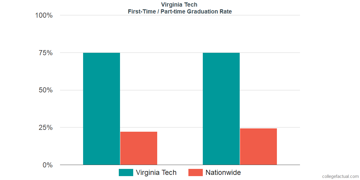 Graduation rates for first-time / part-time students at Virginia Tech