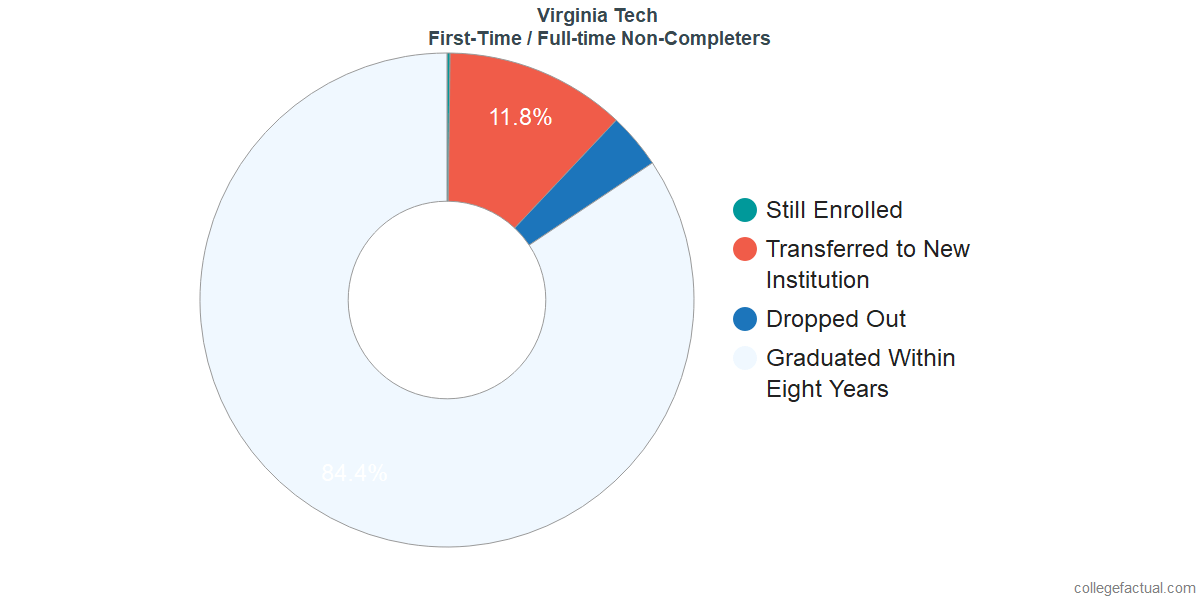 Non-completion rates for first-time / full-time students at Virginia Tech